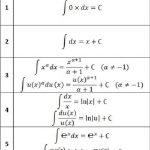 Bảng nguyên hàm các hàm số thường sử dụng chi tiết nhất