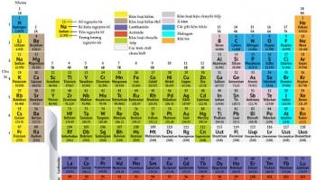 Bảng hóa trị của các nguyên tố và cách học thuộc bằng bài ca hóa trị
