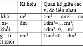 [ 1m3 bằng bao nhiêu kg, bằng bao nhiêu lít ] 1m3 = kg ? 1m3 = lít ?