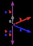 [ Tích Có Hướng của 2 Vecto là gì ] Định Nghĩa, Tính Chất